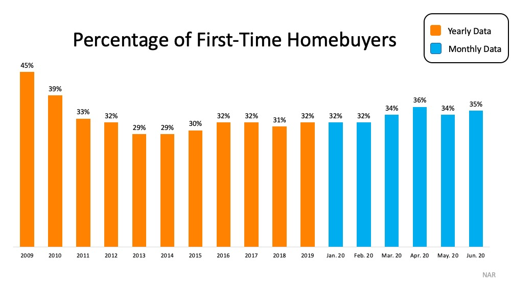 Yearly and Monthly Graph of Data Percentage of First-Time Homebuyers